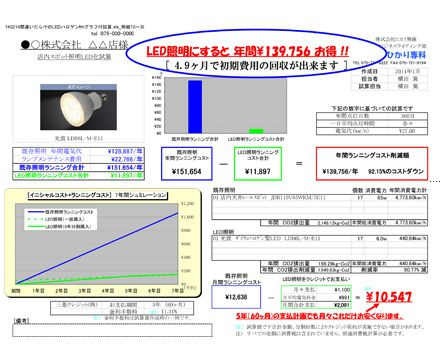 LED照明にすると年間¥139,756お得! イメージ