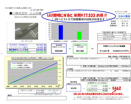 LED照明にすると年間¥17,533お得! イメージ
